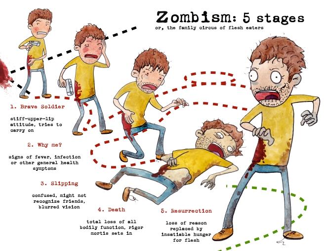 zombism